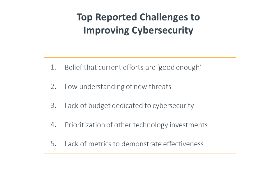 Top reported challenges to improving cybersecurity