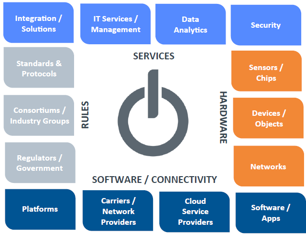 The Evolving Internet of Things Ecosystem