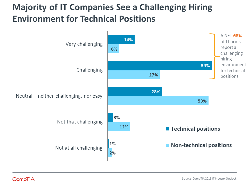 Majority of IT Companies See a Challenging Hiring Environment for Technical Positions