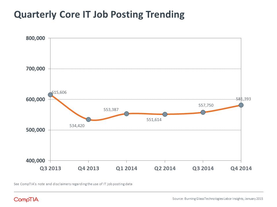 Quarterly Core IT Job Posting Trending