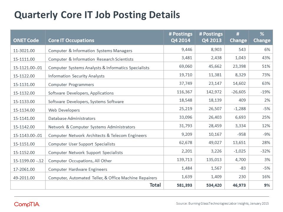 Quarterly Core IT Job Posting Details
