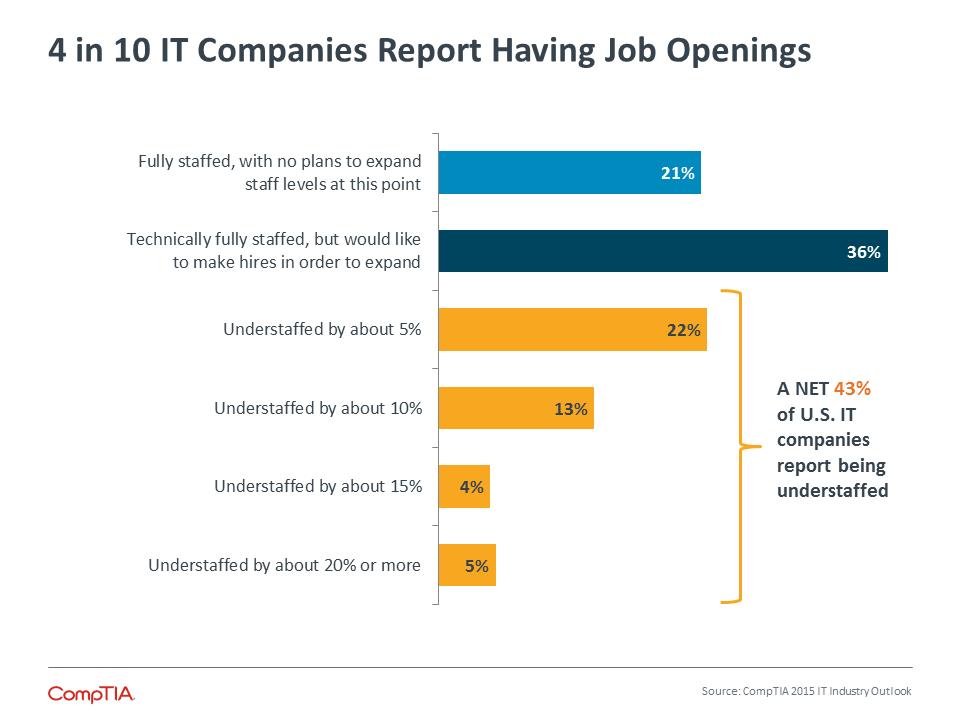 4 in 10 IT Companies Report Having Job Openings