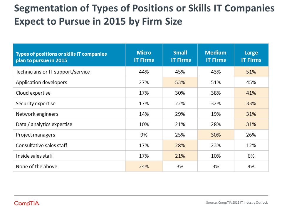 Segmentation of Types of Positions or Skills IT Companies Expect to Pursue in 2015 by Firm Size