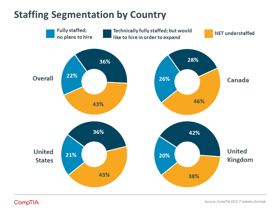 Staffing Segmentation by Country