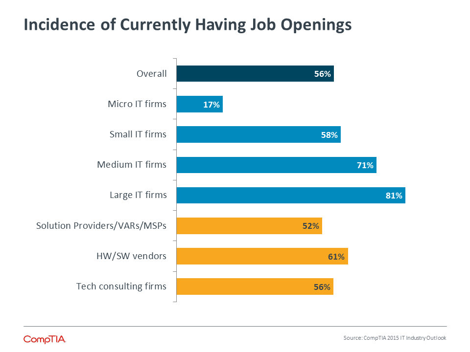 Incidence of Currently Having Job Openings