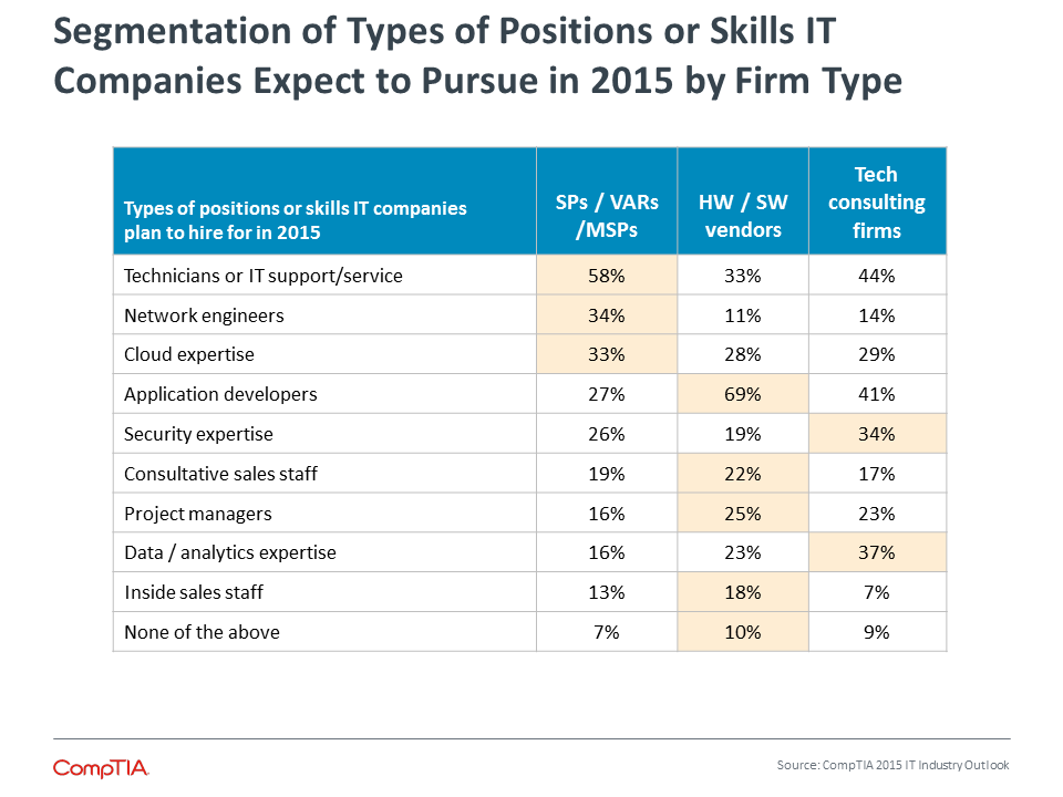 Segmentation of Types of Positions or Skills IT Companies Expect to Pursue in 2015 by Firm Type