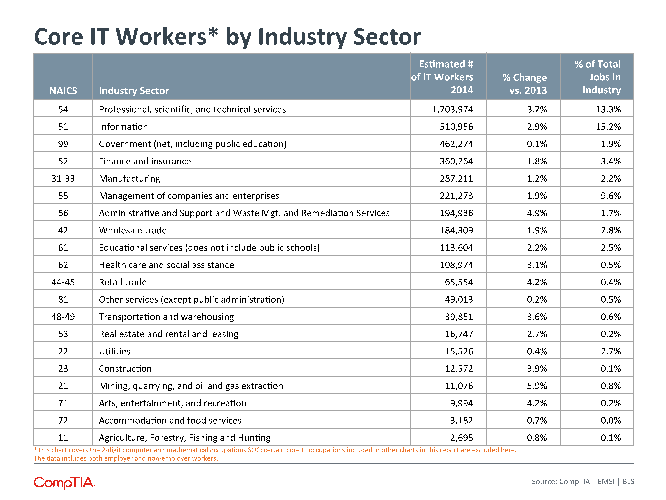 Core IT Workers by Industry Sector