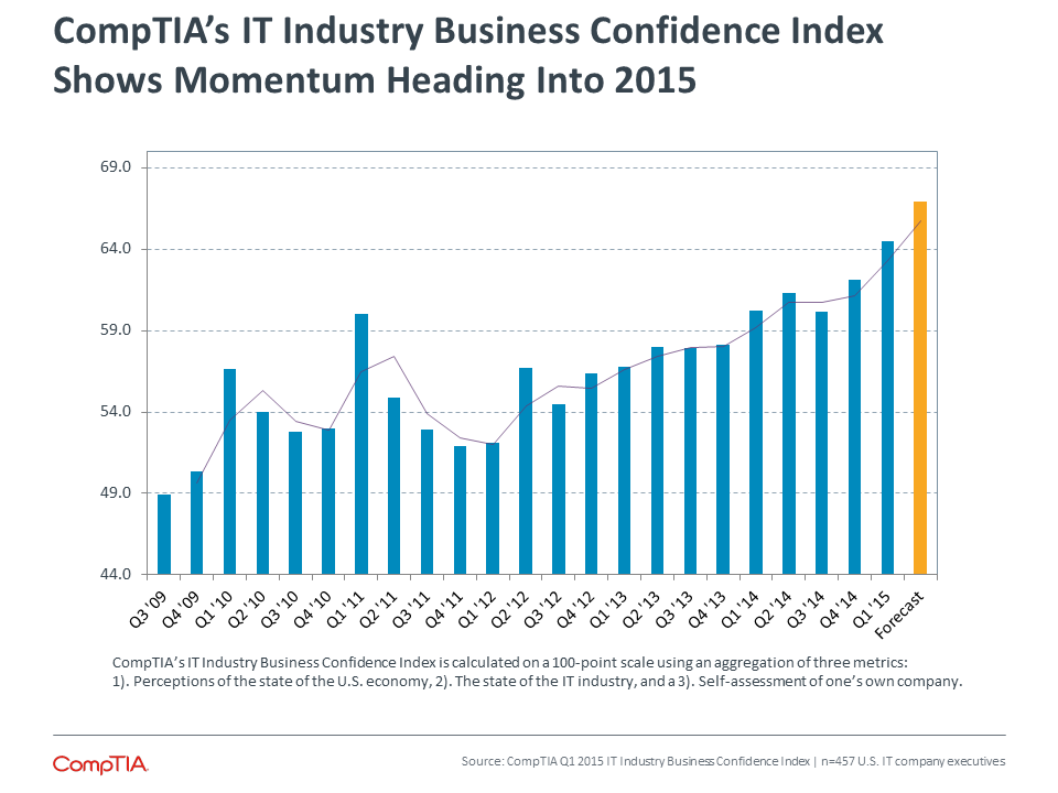 CompTIA's Industry Business Confidence Index Shows Momentum Heading Into 2015