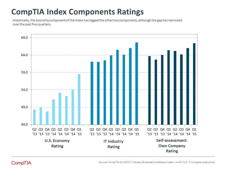 CompTIA Index Components Ratings