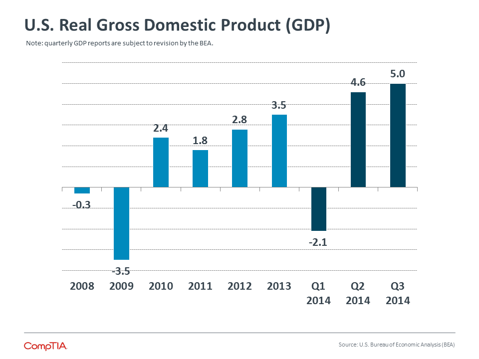 U.S. Real Gross Domestic Product (GDP)