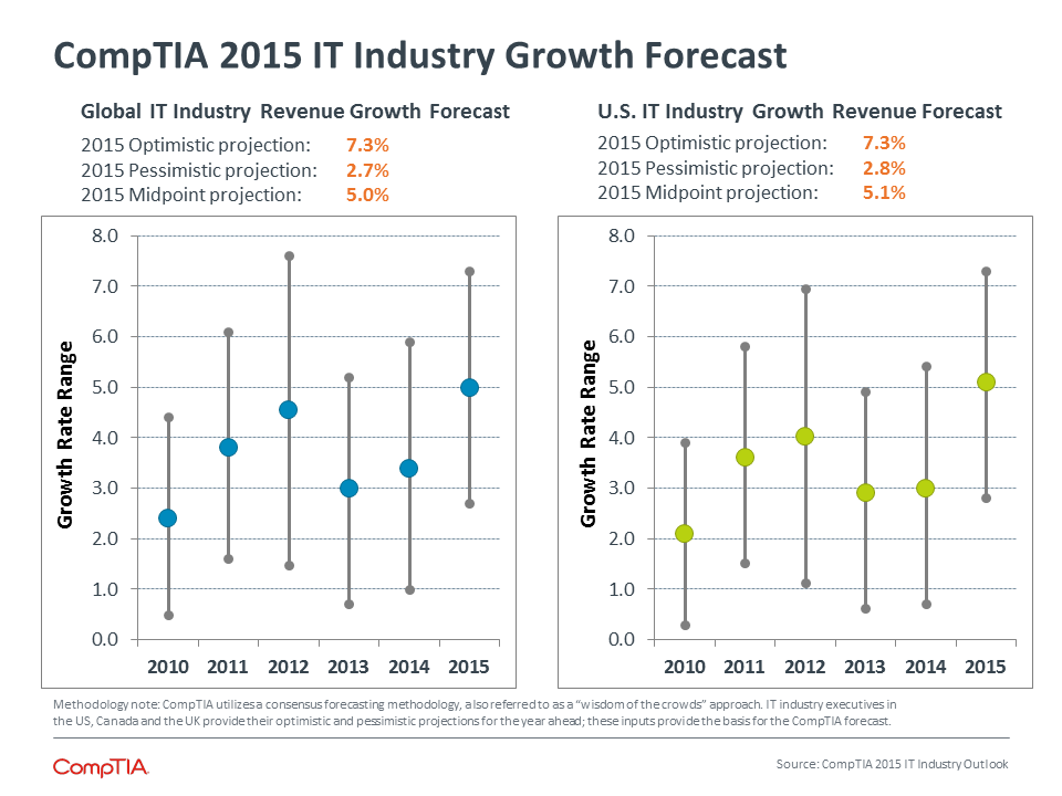 CompTIA 2015 IT Industry Growth Forecast