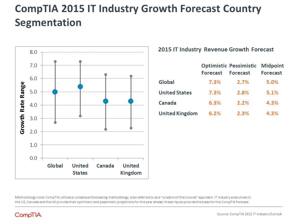 CompTIA 2015 IT Industry Growth Forecast Country Segmentation
