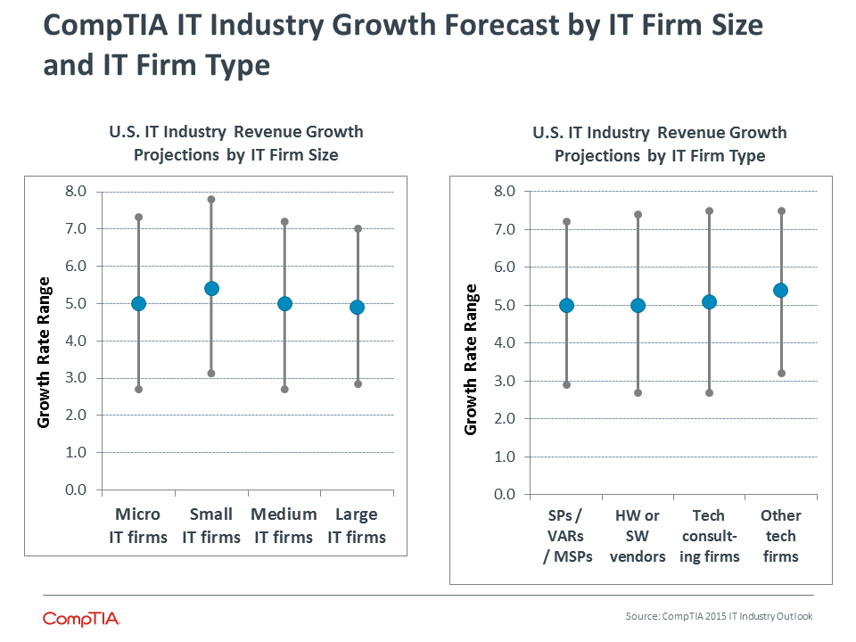 CompTIA IT Industry Growth Forecast by IT Firm Size and IT Firm Type