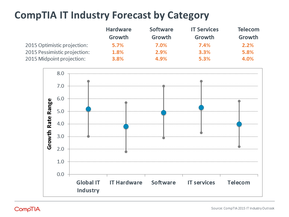 CompTIA IT Industry Forecast by Category