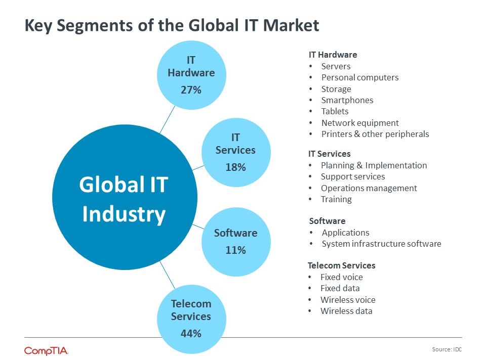 Key Segments of the Global IT Market