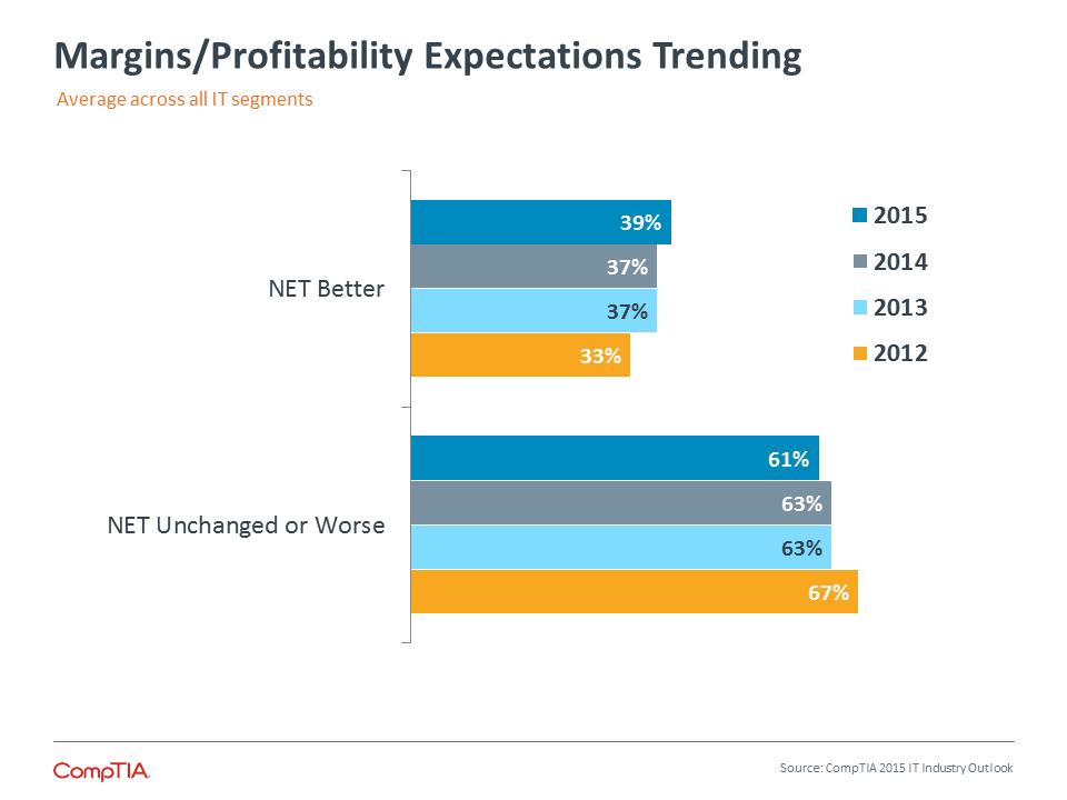 Margin/Profitability Expectations Trending