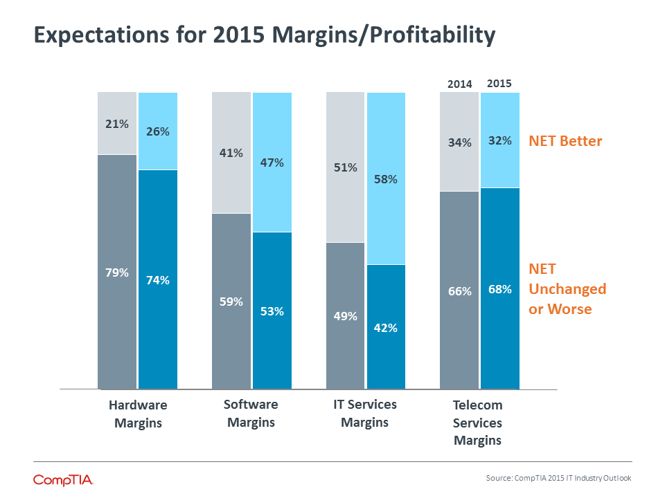 Expectations for 2015 Margins/Profitability