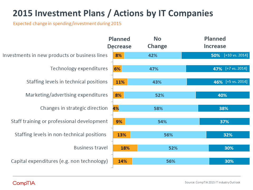 2015 Investment Plans/Actions by IT Companies