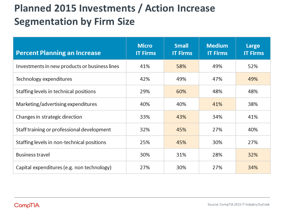 Planned 2015 Investments / Action Increase Segmentation by Firm Size