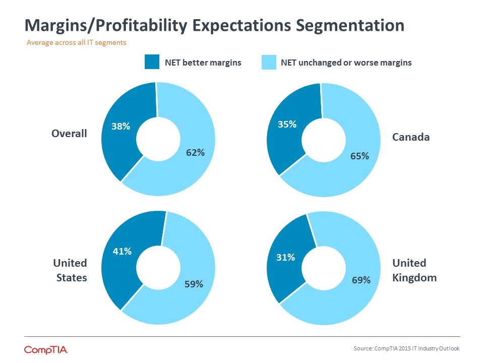 Margins / Profitability Expectations Segmentation