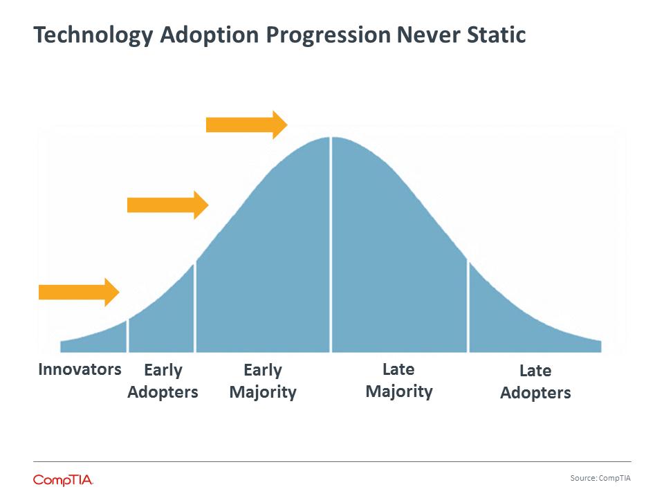 Technology Adoption Progression Never Static