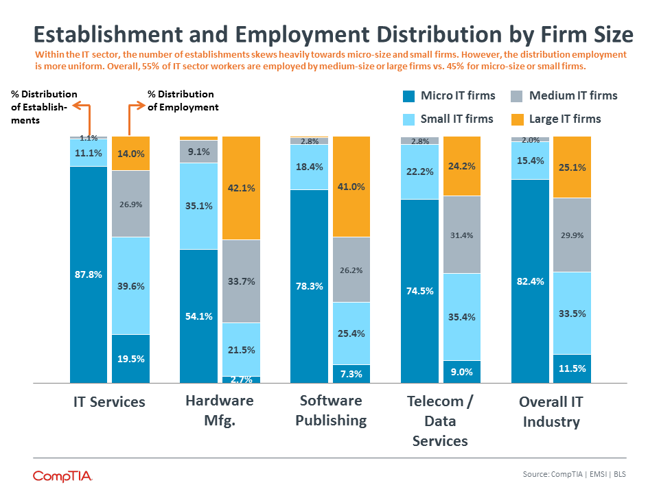 Establishment and Employment Distribution by Firm Size
