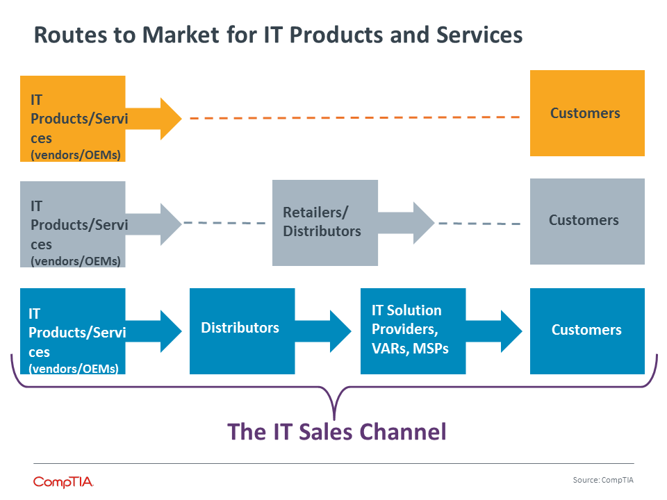 Routes to Market for IT Products and Services