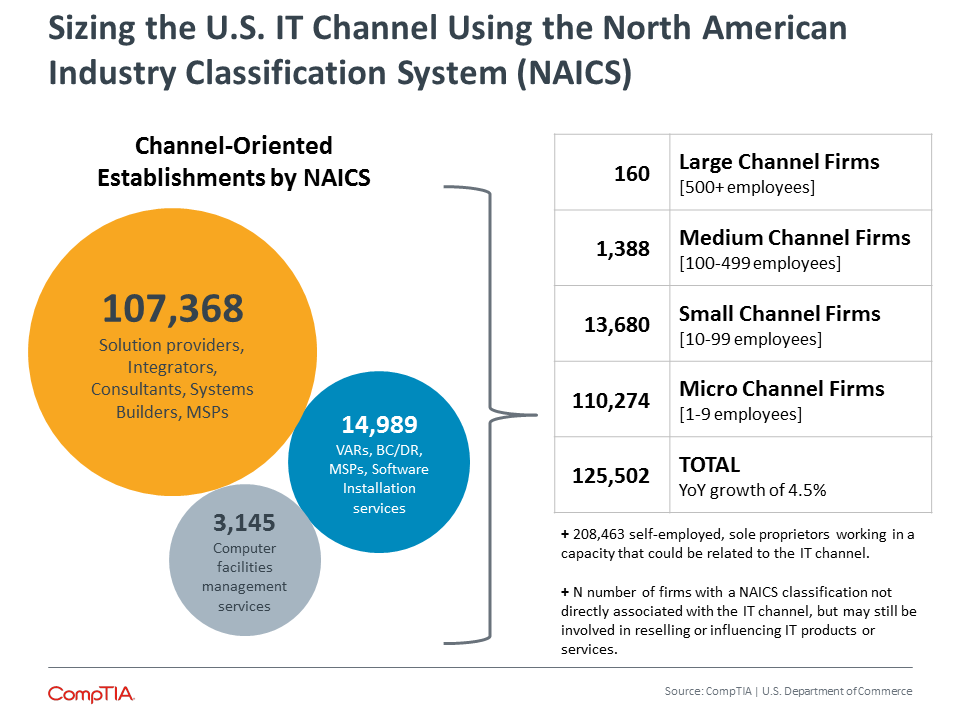 Sizing the U.S. IT Channel Using the North American Industry Classification System (NAICS)