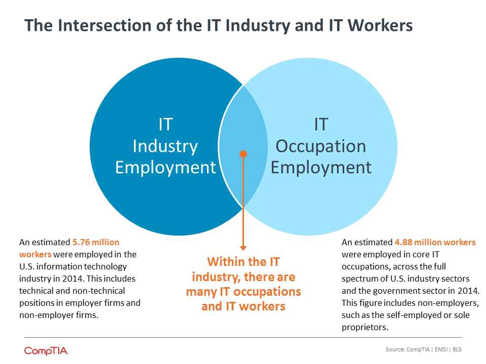 The Intersection of the IT Industry and IT Workers