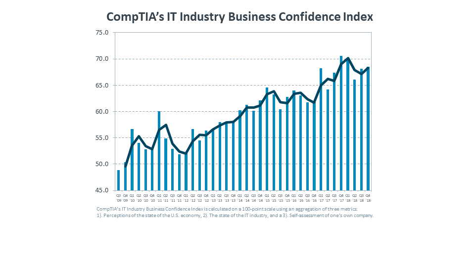 CompTIA's IT Industry Business Confidence Index