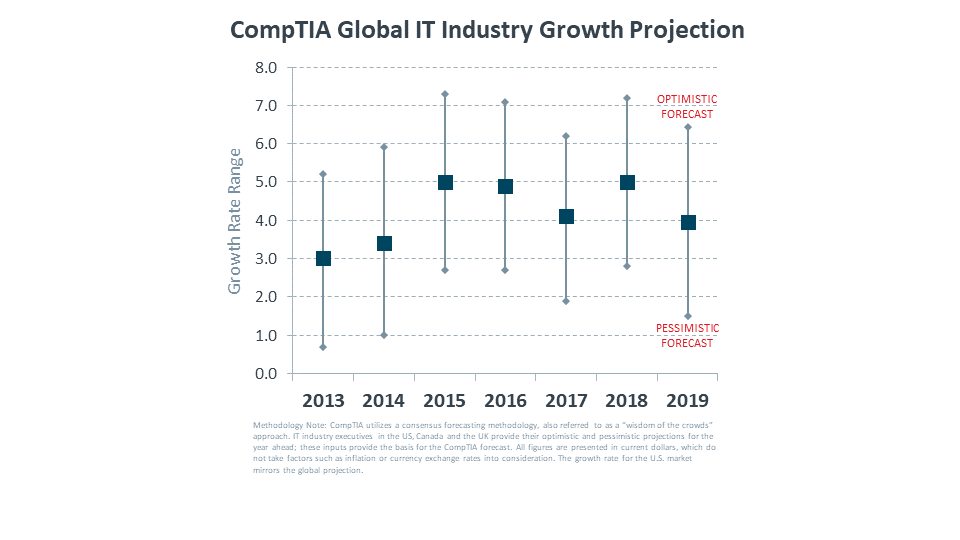 CompTIA Global IT Industry Growth Projection