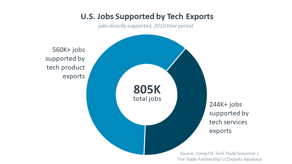 U.S. Jobs Supported by Tech Exports