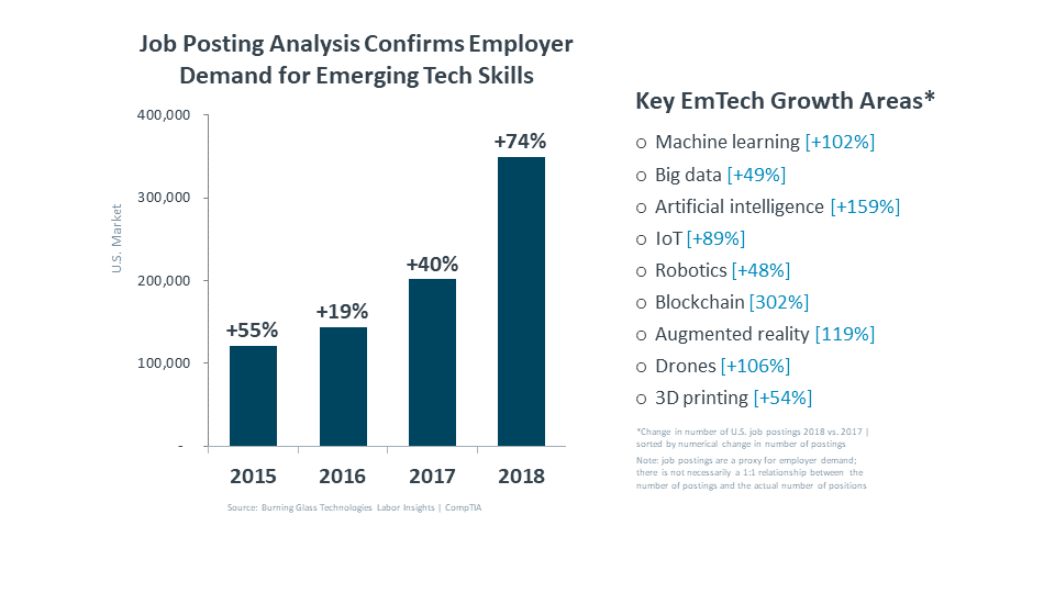 Job Posing Analysis Confirms Employer Demand for Emerging Tech Skills