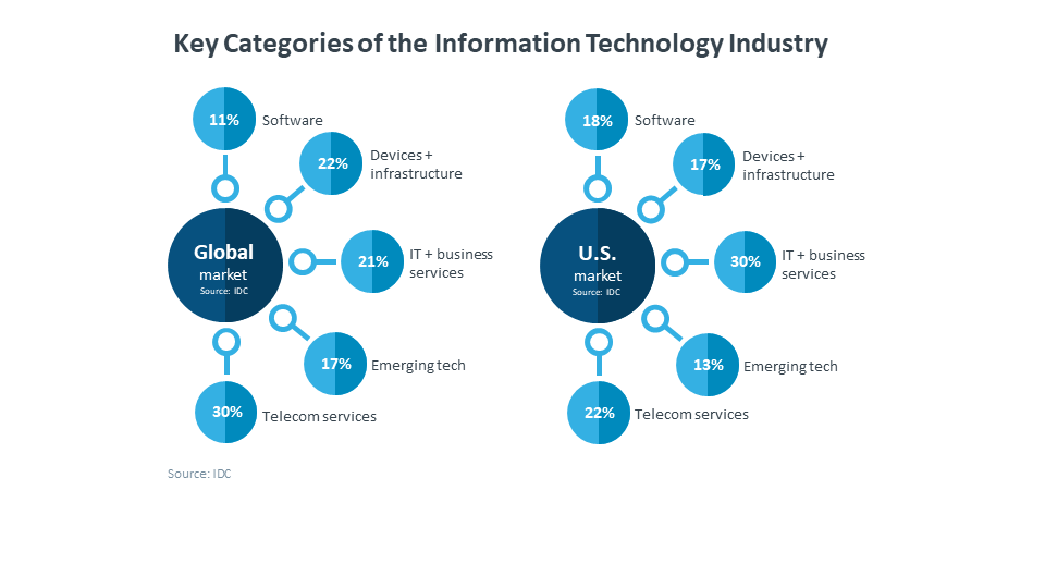 Key Categories of the Information Technology Industry