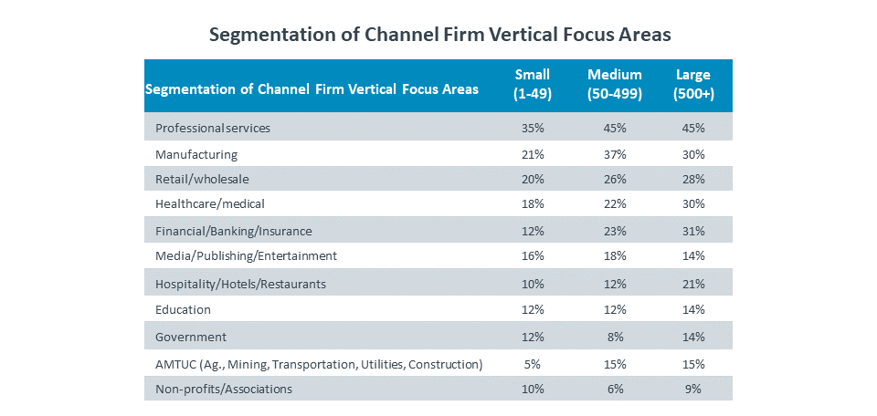 Segmentation of Channel Firm Vertical Focus Areas