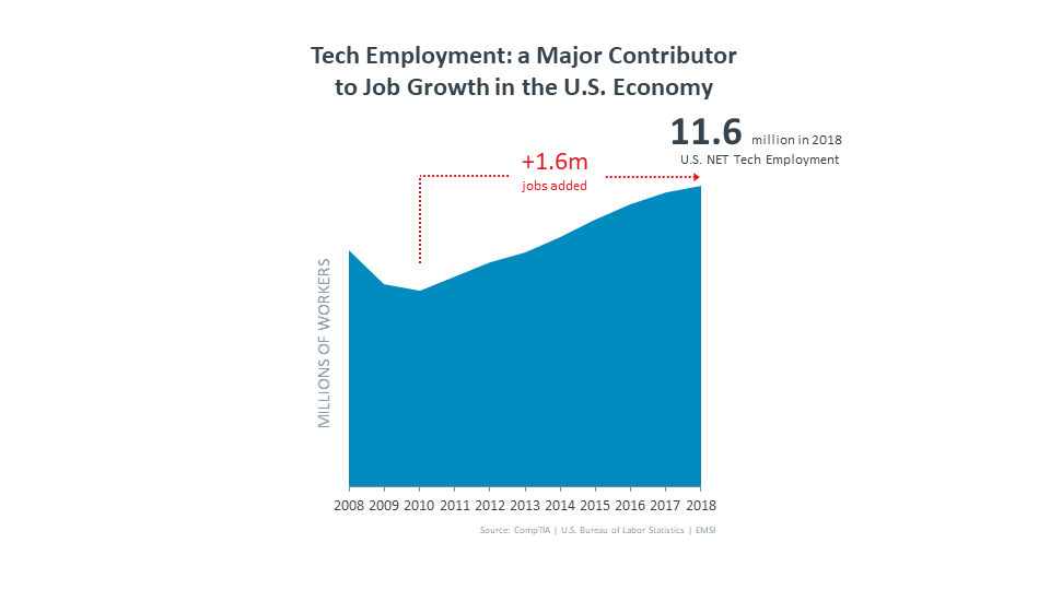 Tech Employment: a Major Contributor to Job Growth in the U.S. Economy