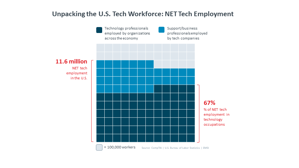 Unpacking the U.S. Tech Workforce: NET Tech Employment