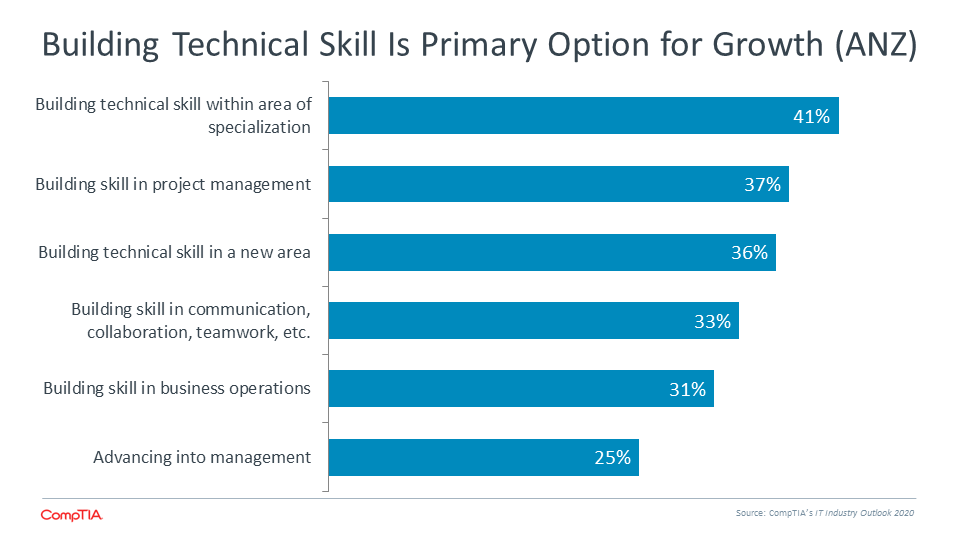 Building Technical Skill is Primary Option for Growth (ANZ)