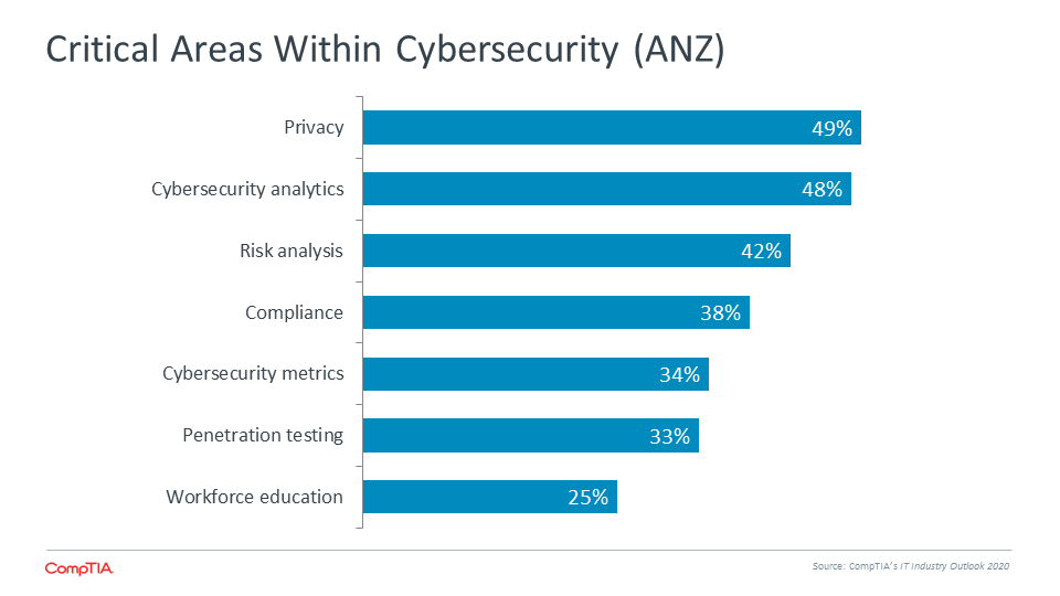 Critical Areas Within Cybersecurity (ANZ)