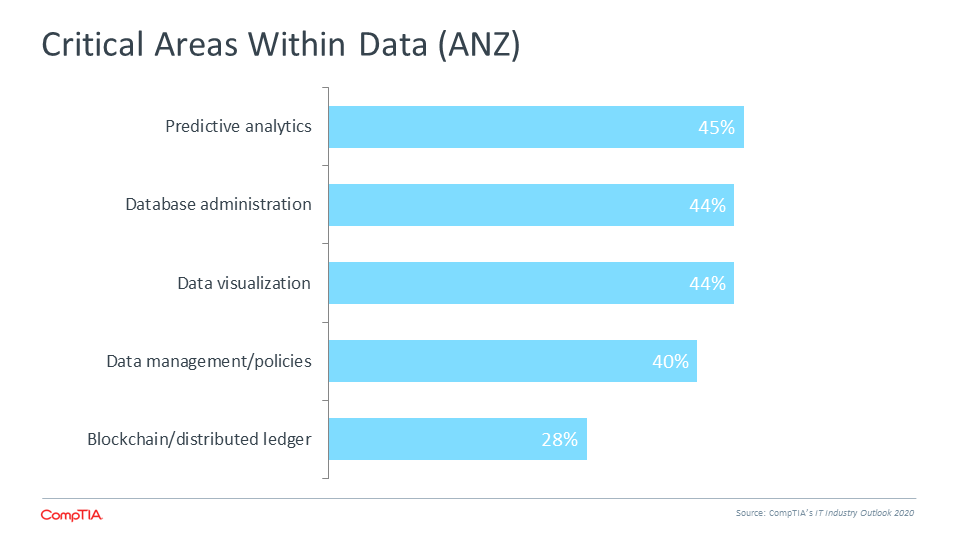 Critical Areas Within Data (ANZ)