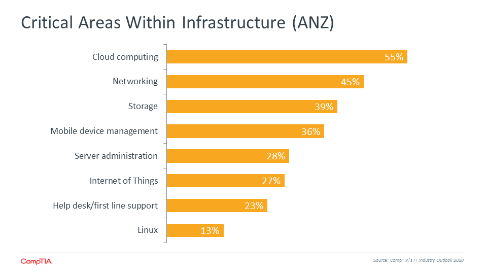 Critical Areas Within Infrastructure (ANZ)