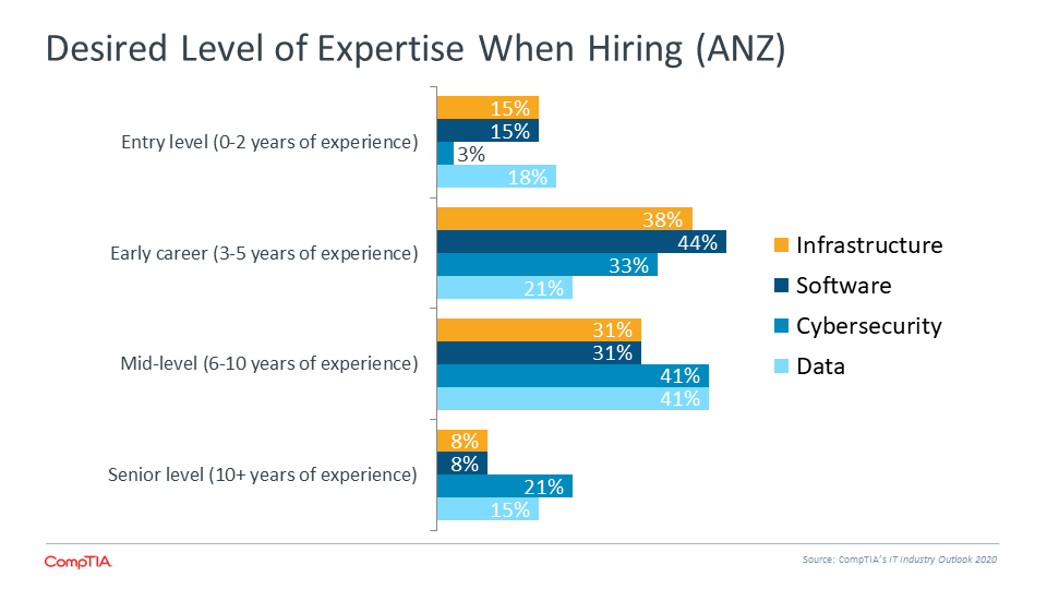 Desired Level of Expertise When Hiring (ANZ)