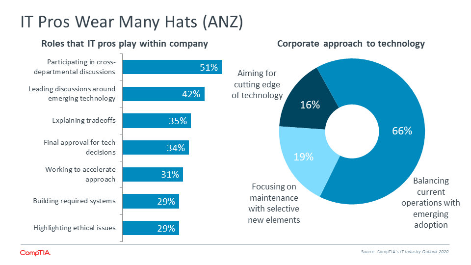 IT Pros Wear Many Hats (ANZ)