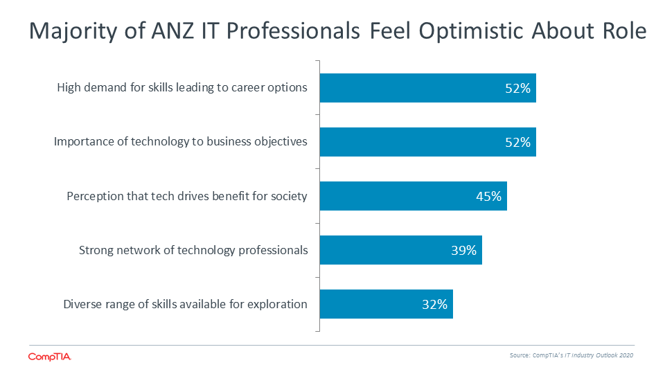 Majority of ANZ IT Professionals Feel Optimistic About Role
