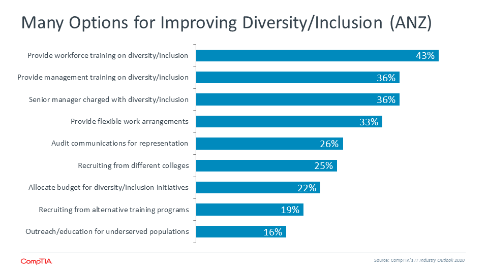 Many Options for Improving Diversity Inclusion (ANZ)