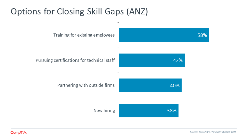 Options for Closing Skill Gaps (ANZ)