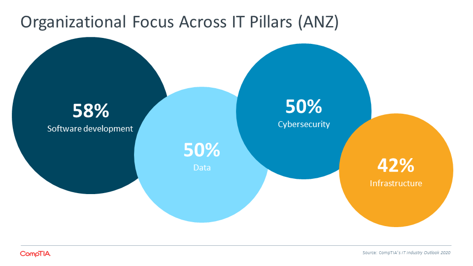 Organizational Focus Across IT Pillars (ANZ)