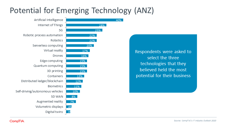 Potential for Emerging Technology (ANZ)