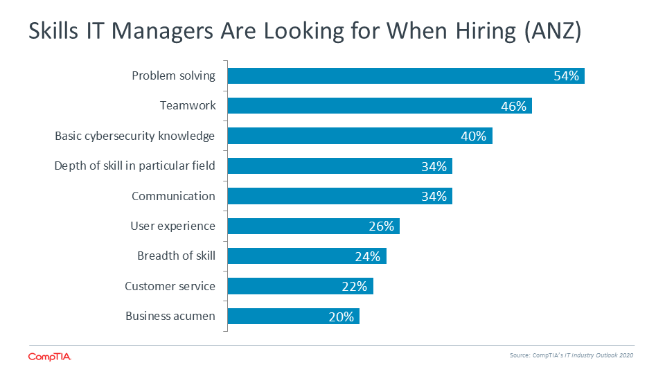 Skills IT Managers Are Looking for When Hiring (ANZ)
