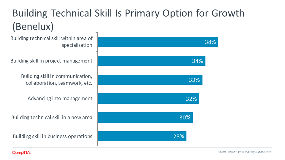 Building Technical Skill is Primary Option for Growth (Benelux)